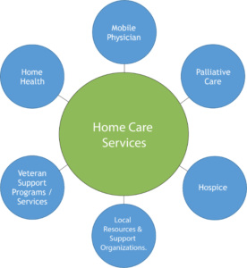 continuum of care arizona